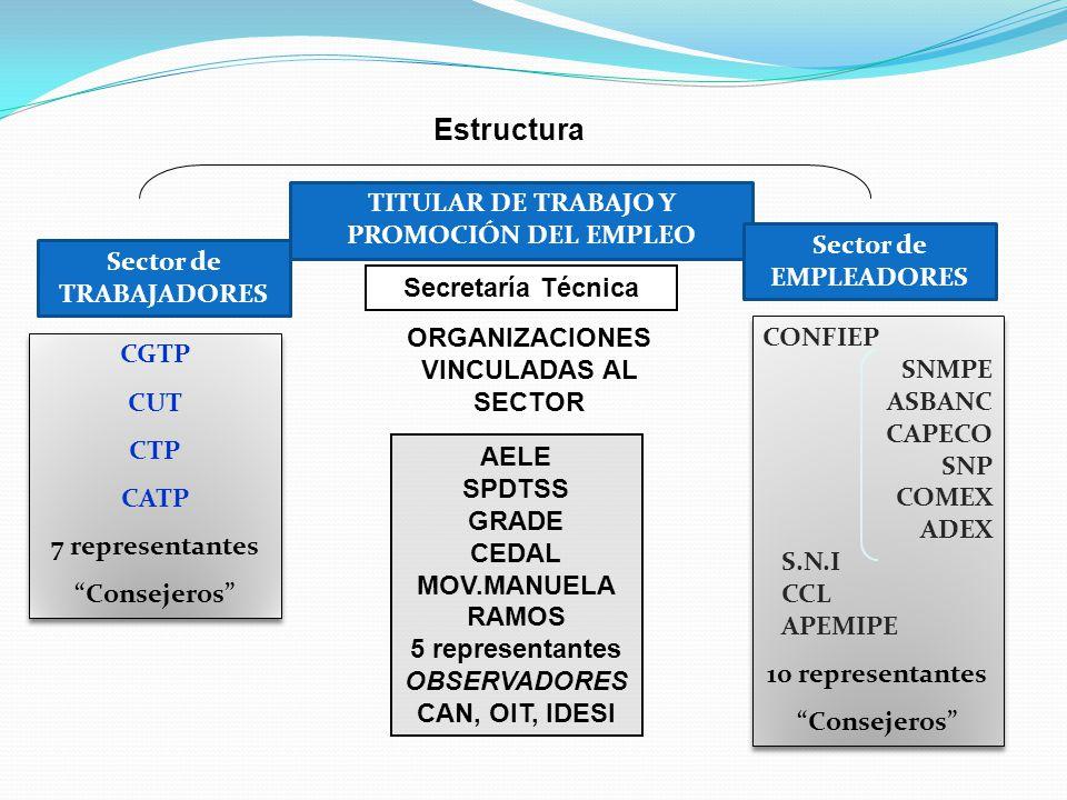 Estructura TITULAR DE TRABAJO Y PROMOCIÓN DEL EMPLEO Sector de