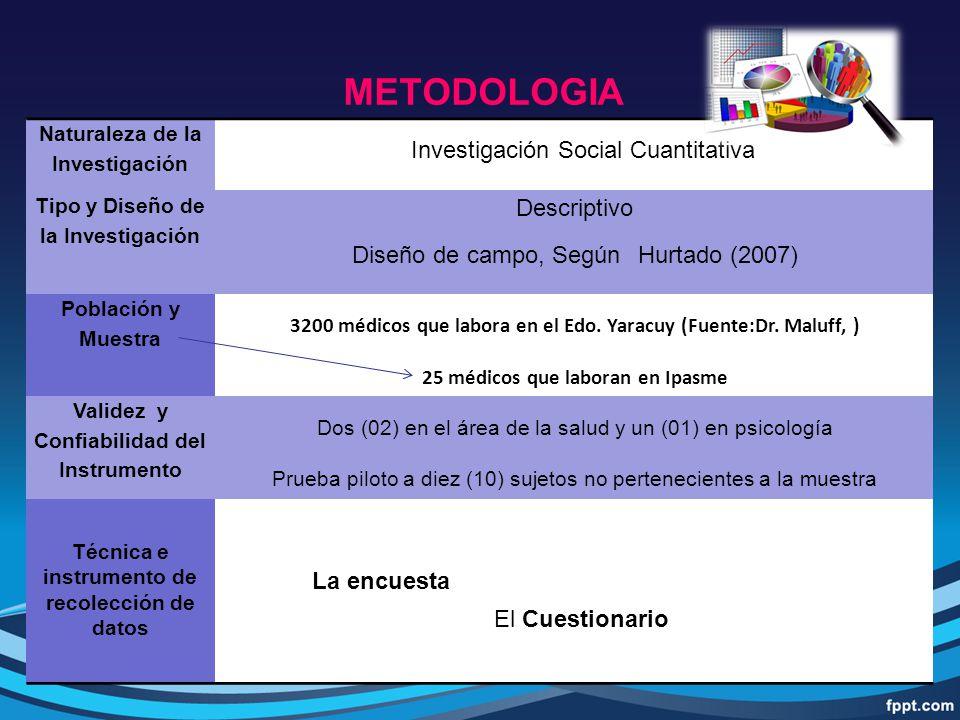 Investigación Social Cuantitativa