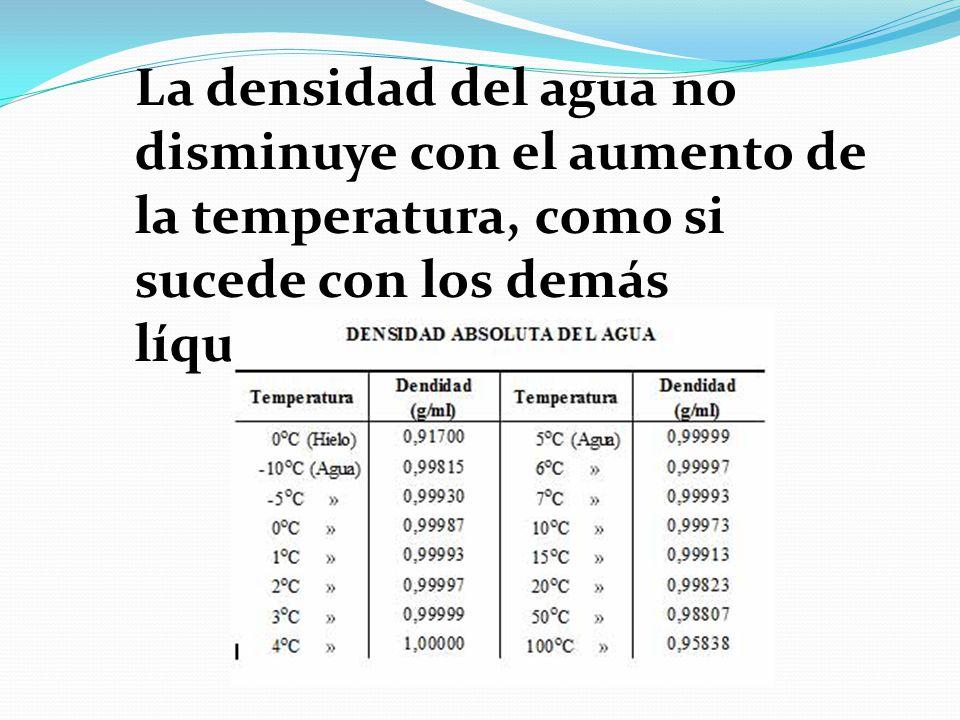 La densidad del agua no disminuye con el aumento de la temperatura, como si sucede con los demás líquidos
