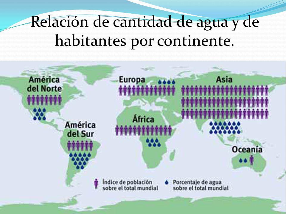Relación de cantidad de agua y de habitantes por continente.