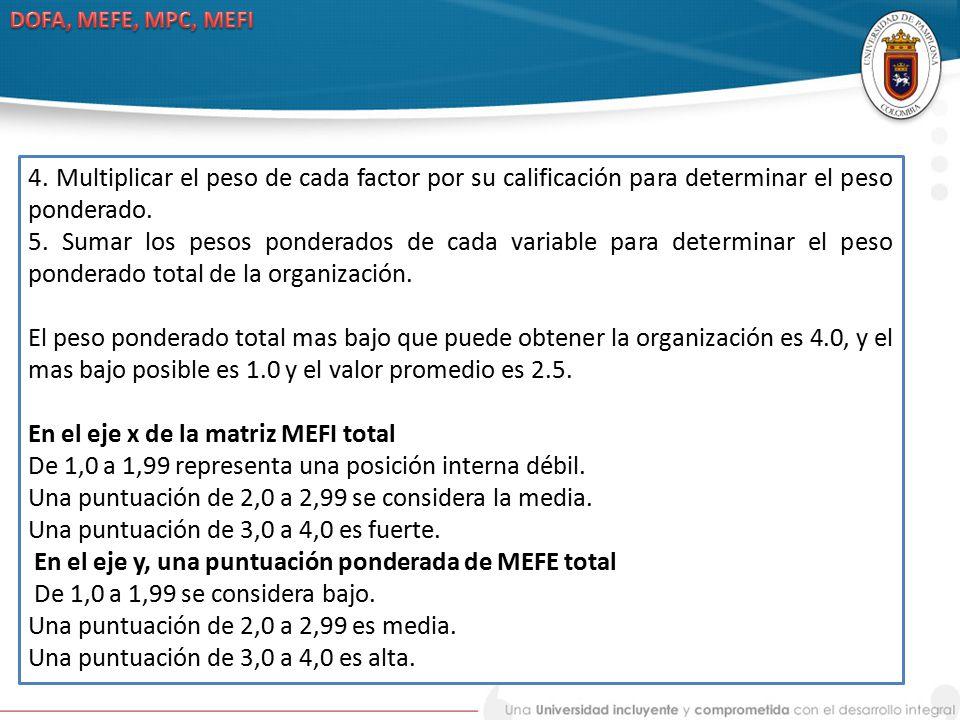 En el eje x de la matriz MEFI total