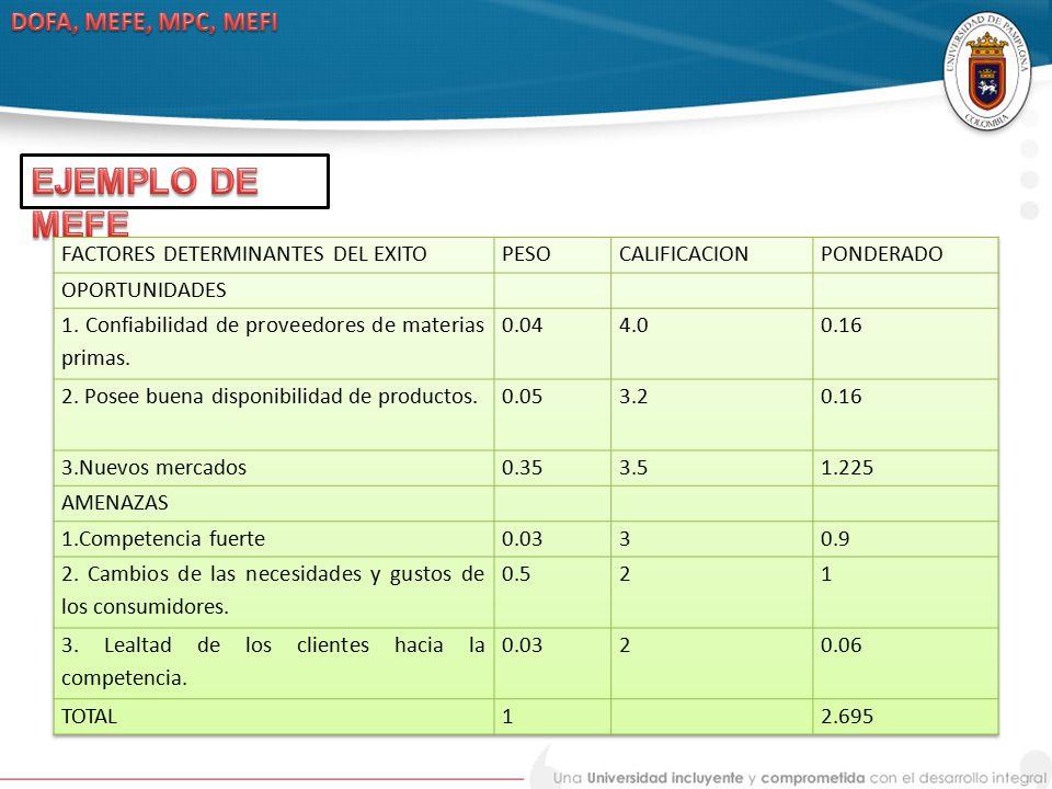 EJEMPLO DE MEFE DOFA, MEFE, MPC, MEFI FACTORES DETERMINANTES DEL EXITO