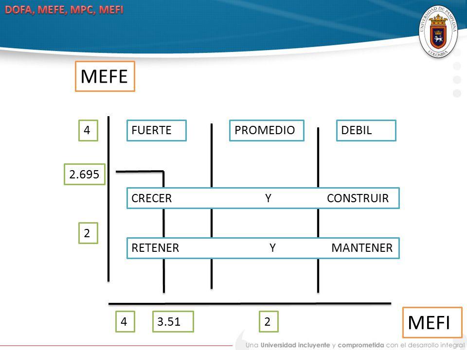 MEFE MEFI 4 FUERTE PROMEDIO DEBIL 2.695 CRECER Y CONSTRUIR 2