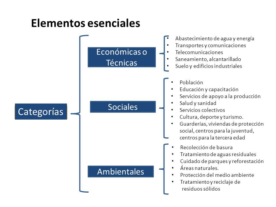 Elementos esenciales Categorías Económicas o Técnicas Sociales
