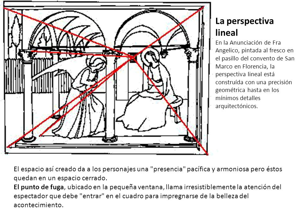 La perspectiva lineal