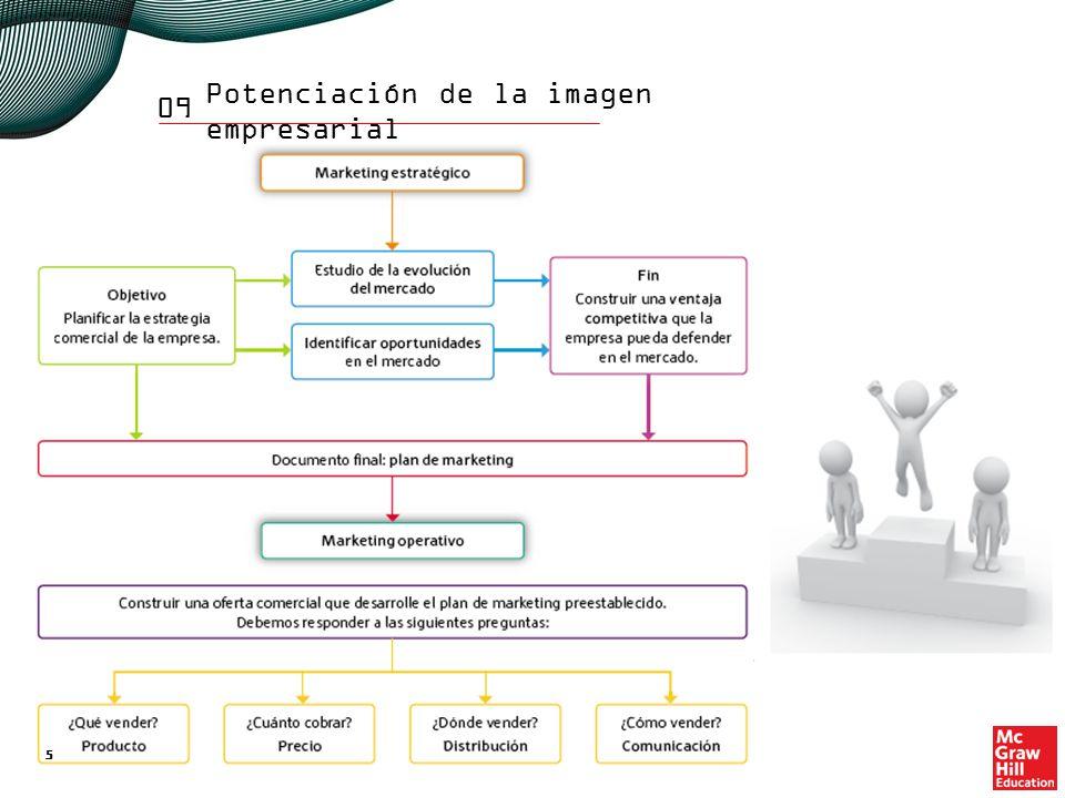 3. Implantación del plan de marketing