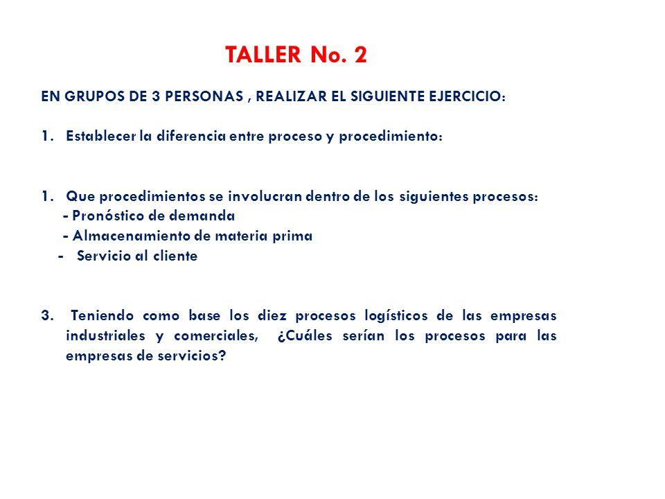 TALLER No. 2 EN GRUPOS DE 3 PERSONAS , REALIZAR EL SIGUIENTE EJERCICIO: Establecer la diferencia entre proceso y procedimiento: