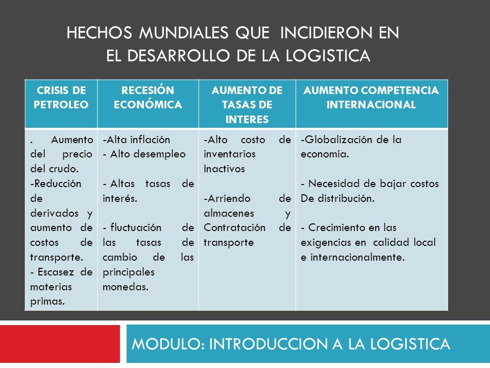 MODULO: INTRODUCCION A LA LOGISTICA