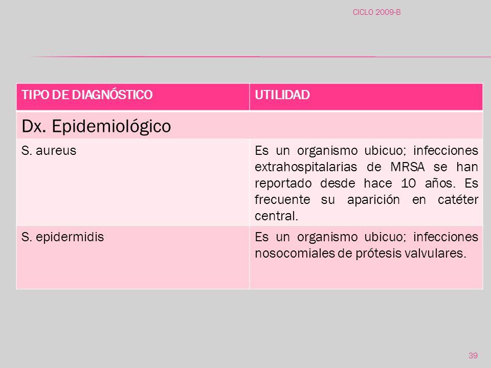 Dx. Epidemiológico TIPO DE DIAGNÓSTICO UTILIDAD S. aureus