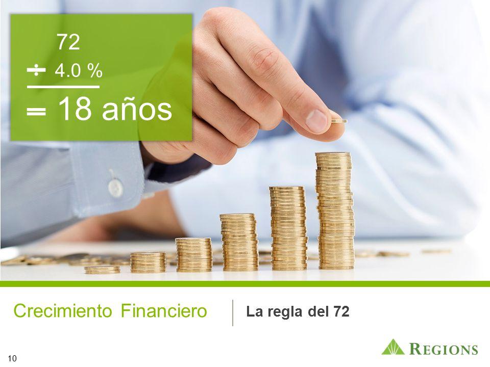 18 años 72 4.0 % Crecimiento Financiero La regla del 72