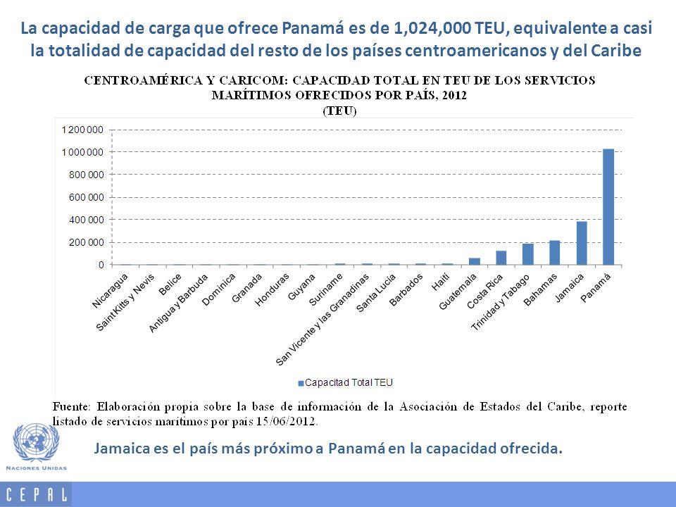 La capacidad de carga que ofrece Panamá es de 1,024,000 TEU, equivalente a casi la totalidad de capacidad del resto de los países centroamericanos y del Caribe
