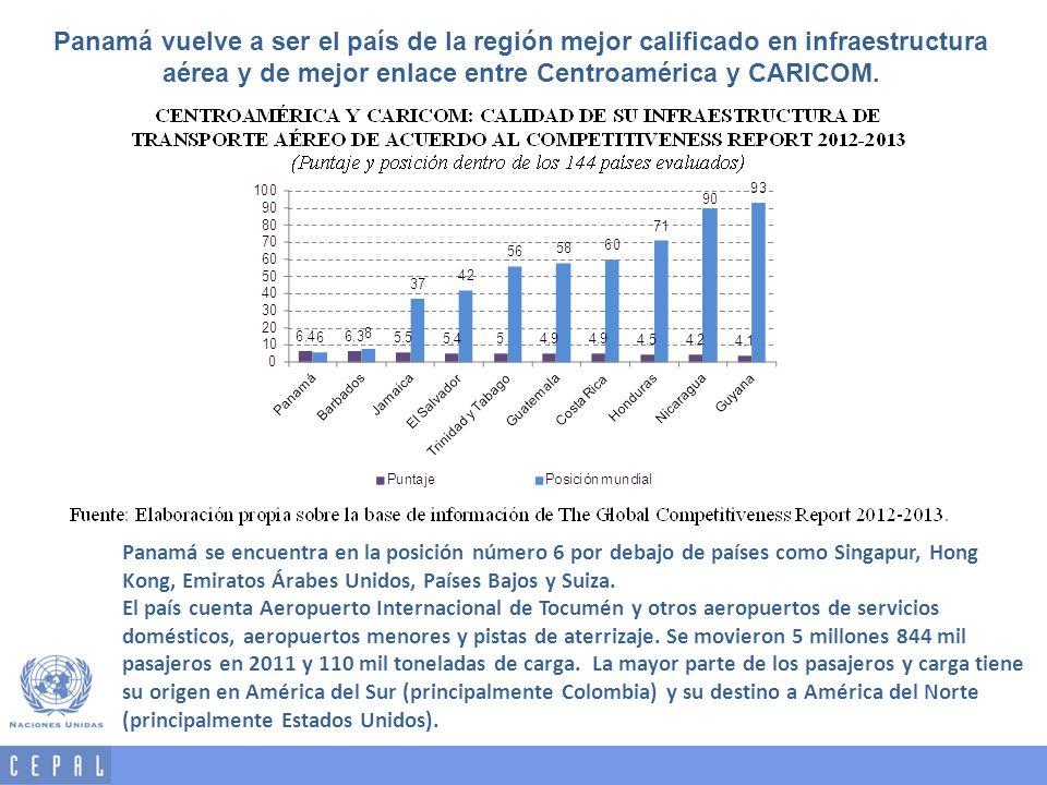 Panamá vuelve a ser el país de la región mejor calificado en infraestructura aérea y de mejor enlace entre Centroamérica y CARICOM.