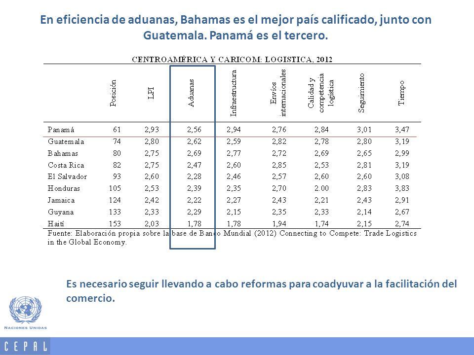 En eficiencia de aduanas, Bahamas es el mejor país calificado, junto con Guatemala. Panamá es el tercero.