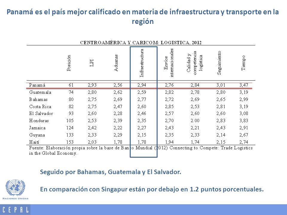 Panamá es el país mejor calificado en materia de infraestructura y transporte en la región