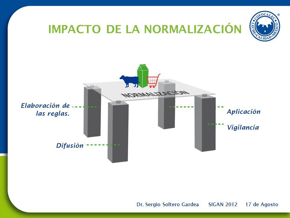 IMPACTO DE LA NORMALIZACIÓN