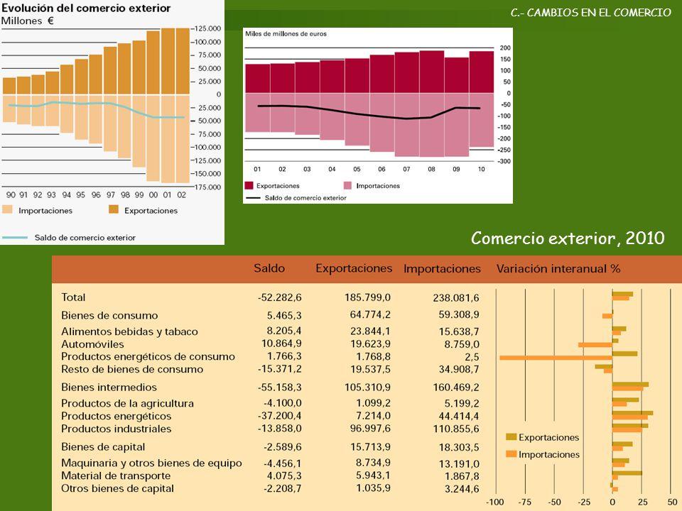 C.- CAMBIOS EN EL COMERCIO