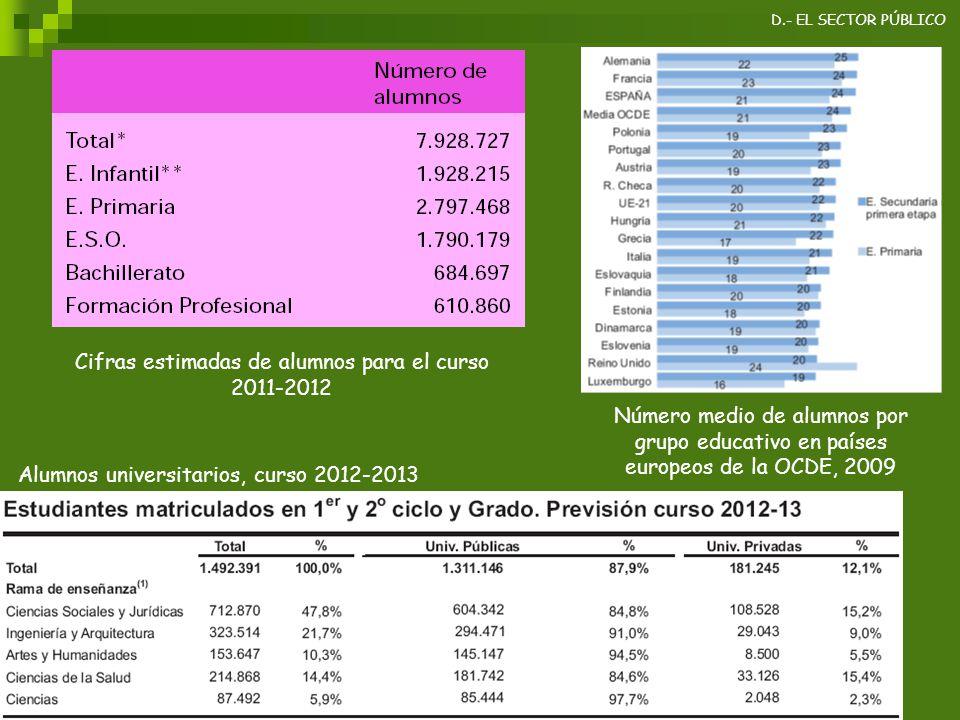 Cifras estimadas de alumnos para el curso 2011-2012