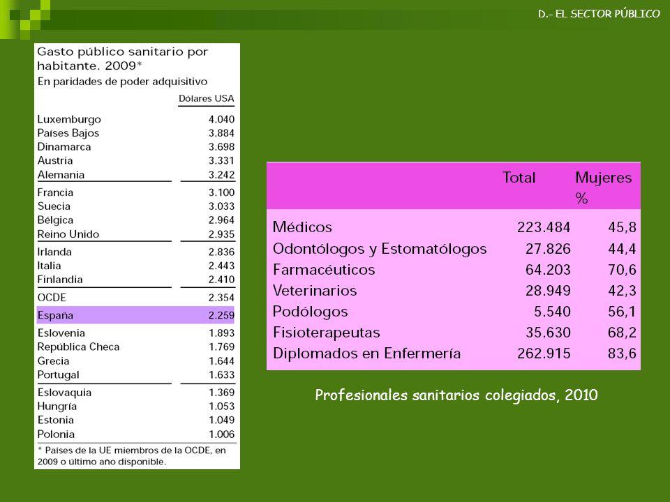 Profesionales sanitarios colegiados, 2010