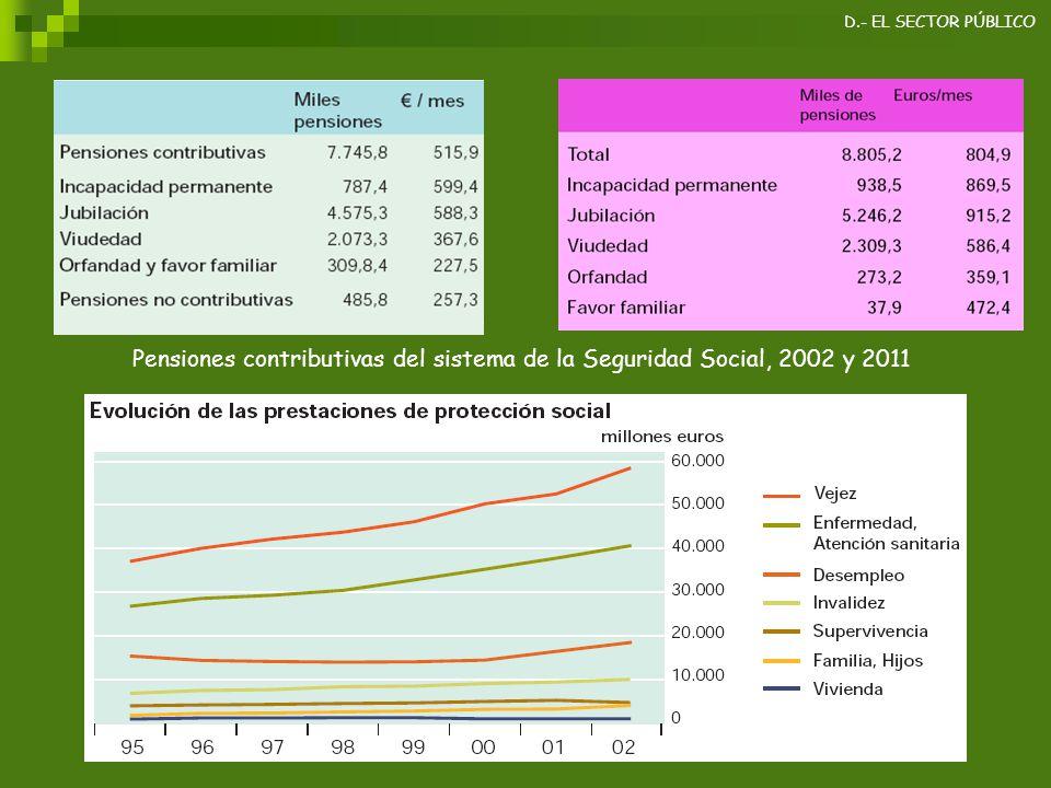 D.- EL SECTOR PÚBLICO Pensiones contributivas del sistema de la Seguridad Social, 2002 y 2011
