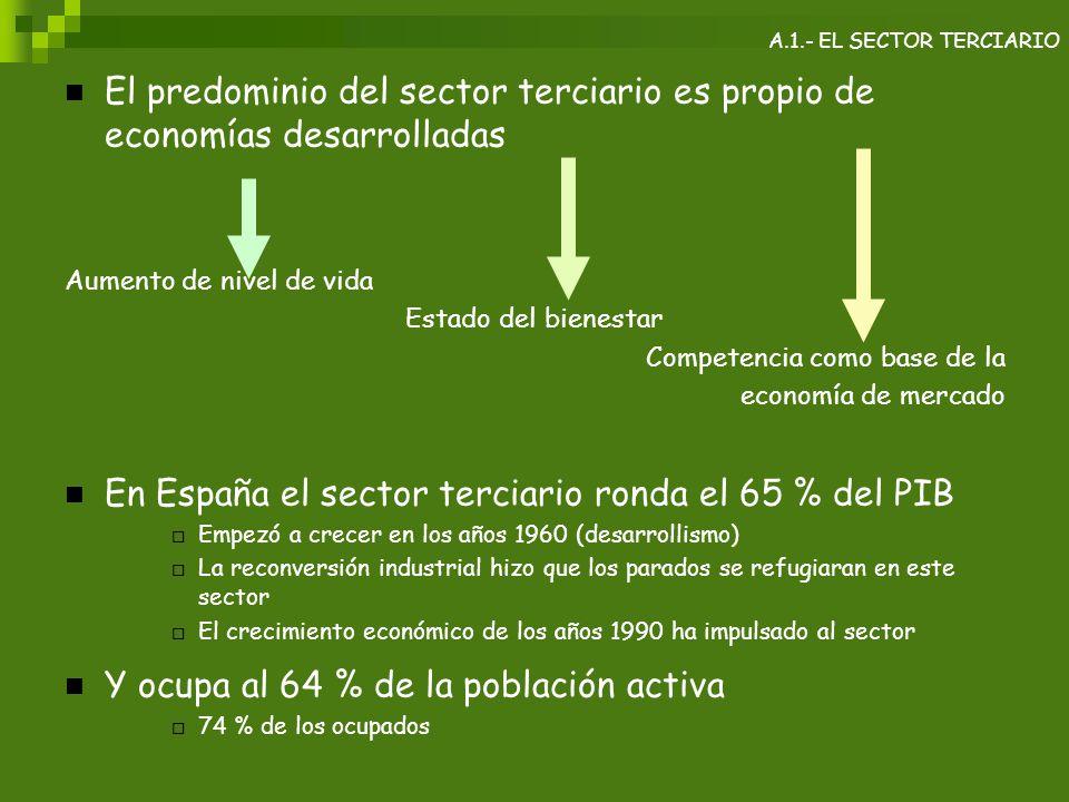 En España el sector terciario ronda el 65 % del PIB