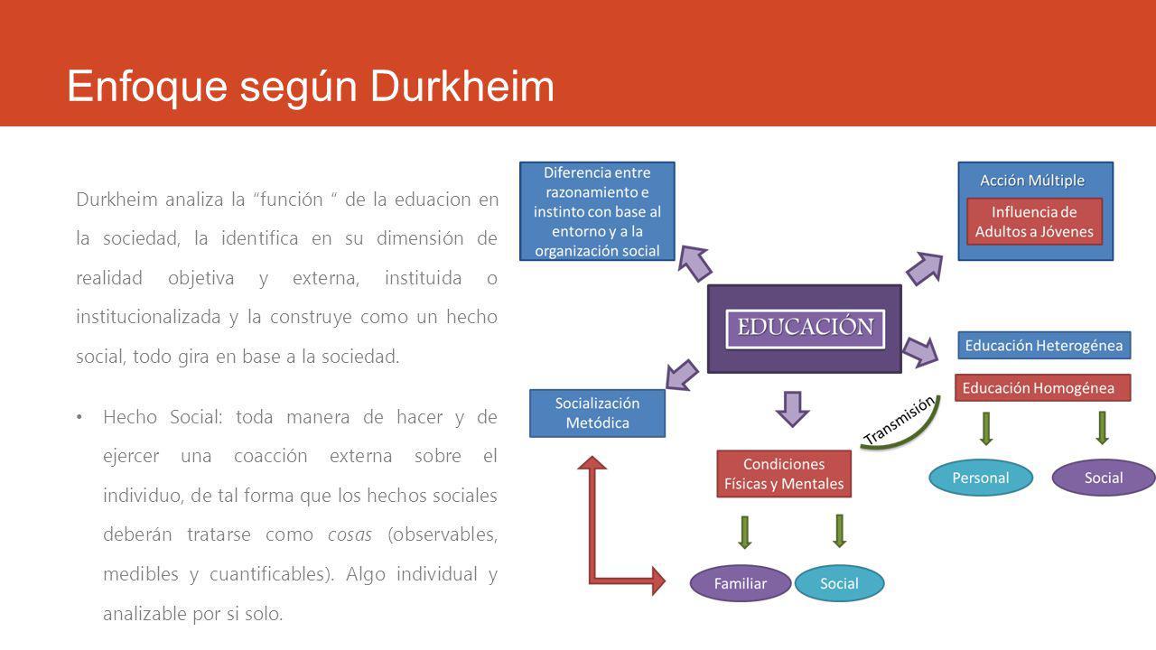 Enfoque según Durkheim