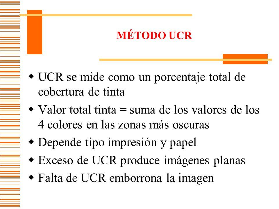 UCR se mide como un porcentaje total de cobertura de tinta