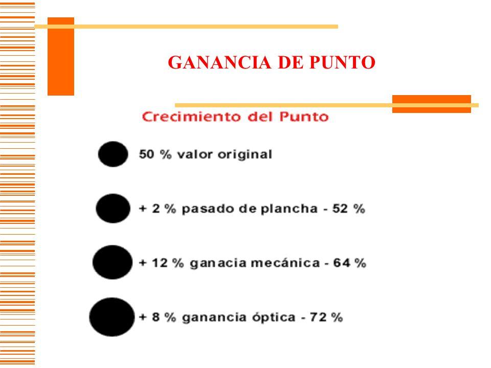 GANANCIA DE PUNTO