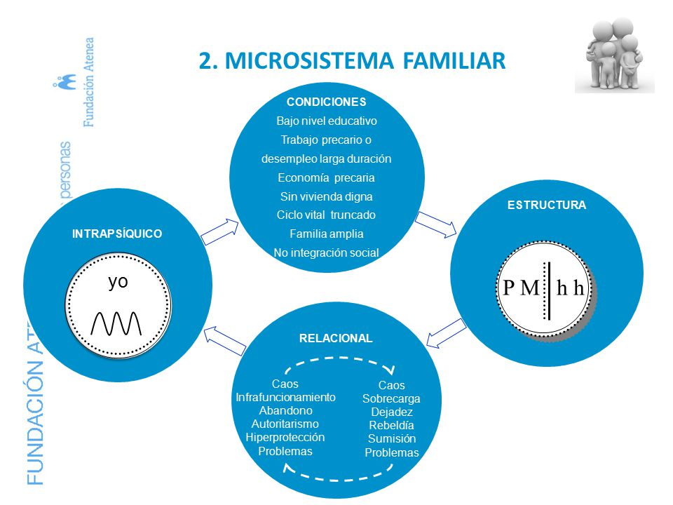 2. MICROSISTEMA FAMILIAR