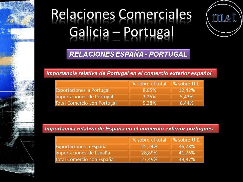 Relaciones Comerciales Galicia – Portugal