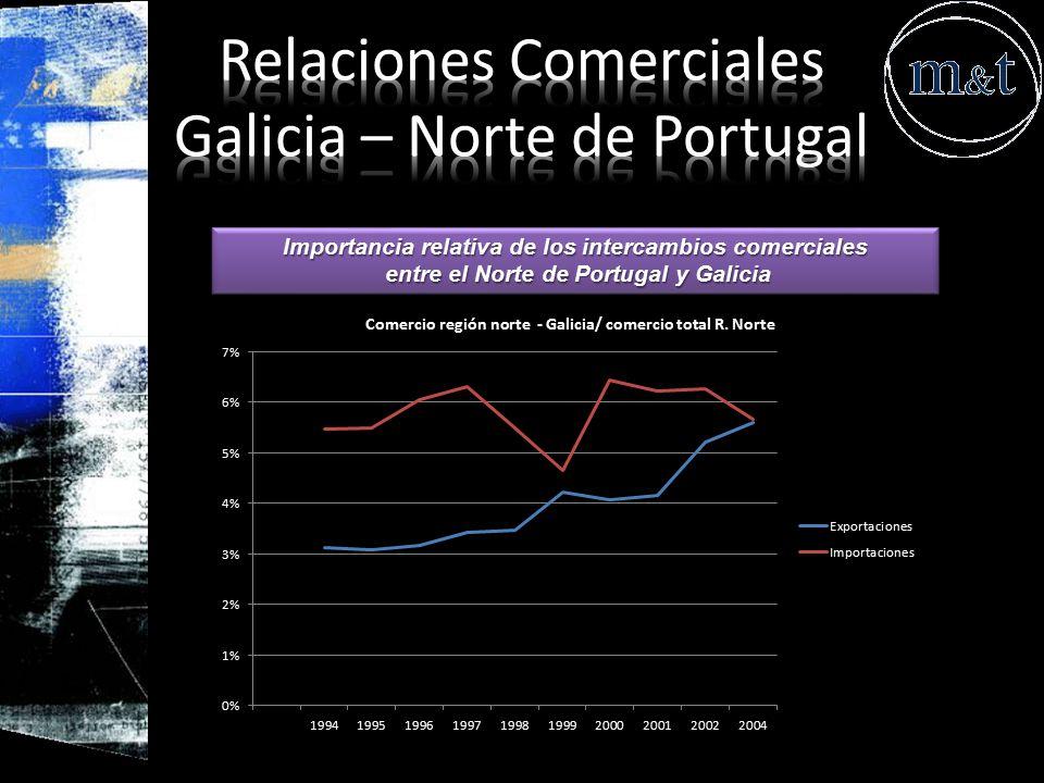 Relaciones Comerciales Galicia – Norte de Portugal