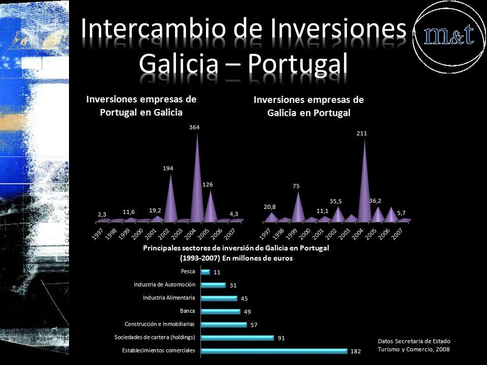 Intercambio de Inversiones Galicia – Portugal