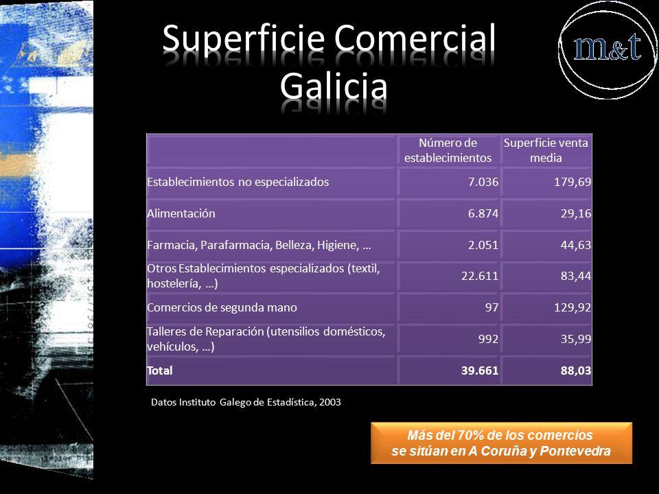 Superficie Comercial Galicia