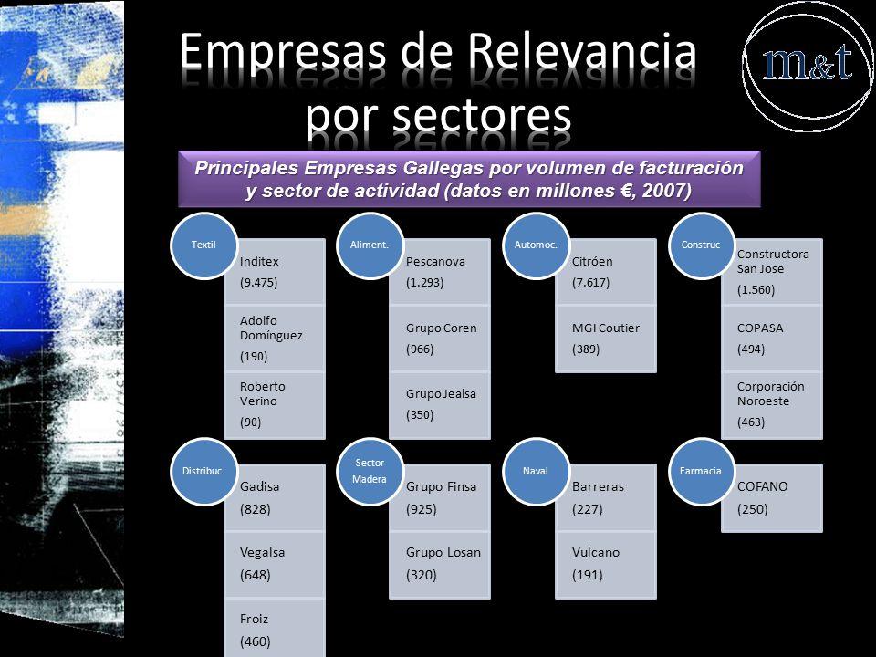 Empresas de Relevancia por sectores