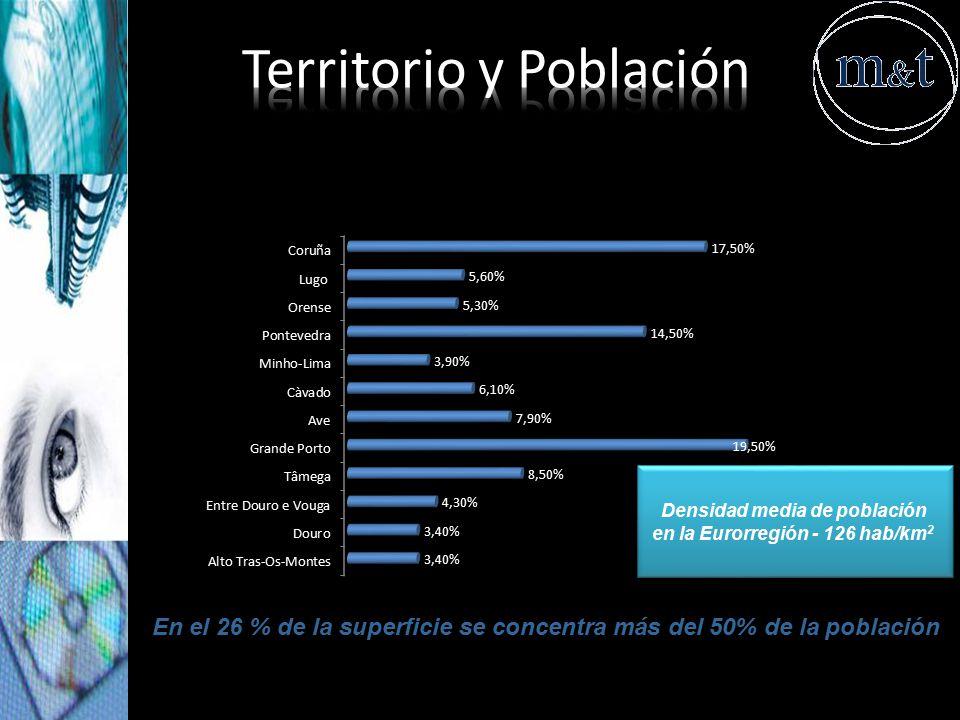 Densidad media de población en la Eurorregión - 126 hab/km2