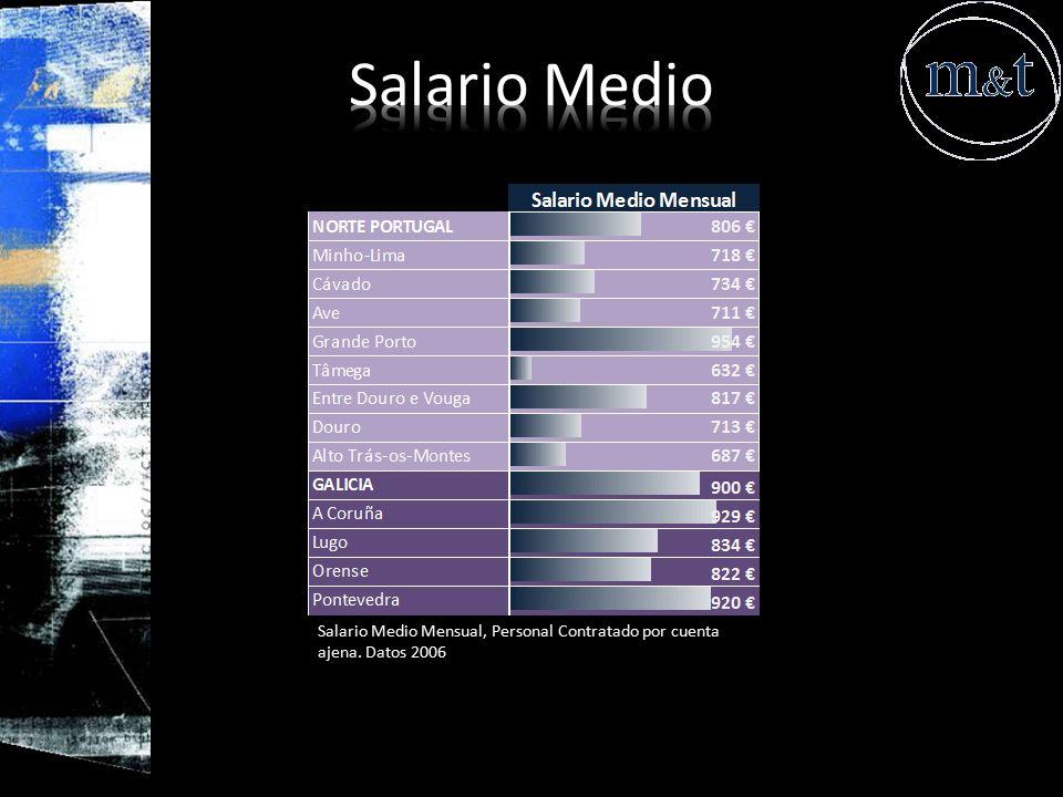 Salario Medio Salario Medio Mensual, Personal Contratado por cuenta ajena. Datos 2006