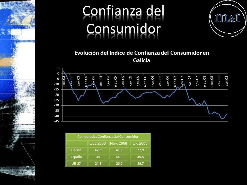 Confianza del Consumidor