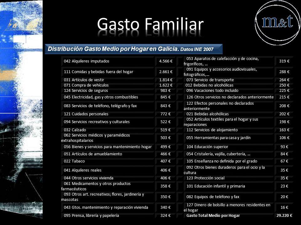 Gasto Familiar Distribución Gasto Medio por Hogar en Galicia. Datos INE 2007. 042 Alquileres imputados.