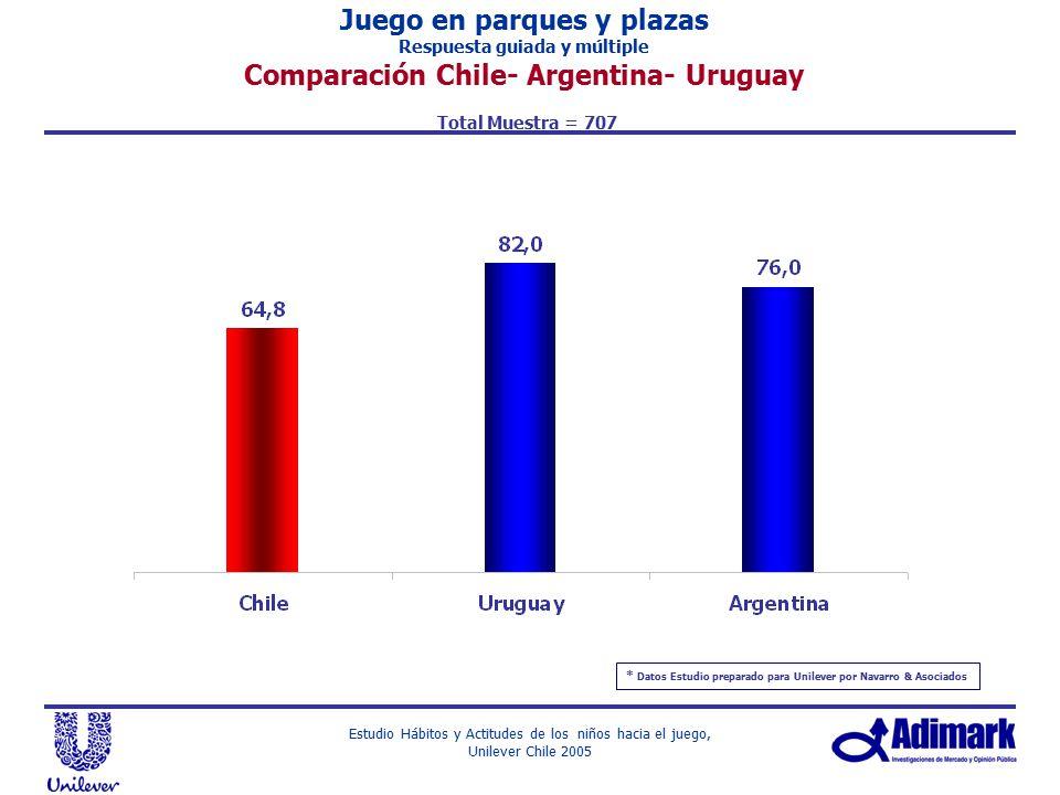 Juego en parques y plazas Comparación Chile- Argentina- Uruguay