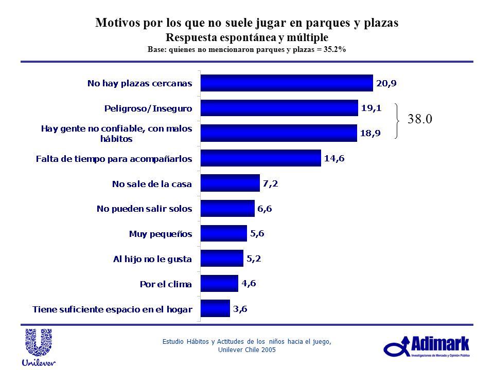Motivos por los que no suele jugar en parques y plazas Respuesta espontánea y múltiple Base: quienes no mencionaron parques y plazas = 35.2%