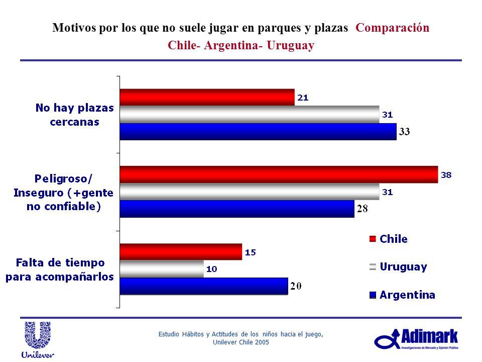 Motivos por los que no suele jugar en parques y plazas Comparación Chile- Argentina- Uruguay