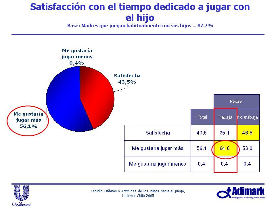 Satisfacción con el tiempo dedicado a jugar con el hijo Base: Madres que juegan habitualmente con sus hijos = 87.7%