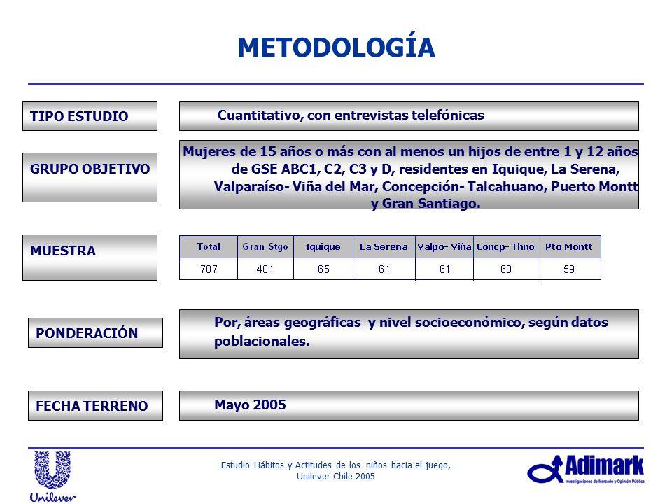 METODOLOGÍA TIPO ESTUDIO Cuantitativo, con entrevistas telefónicas