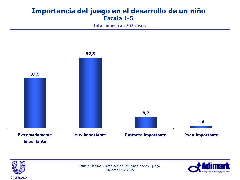 Importancia del juego en el desarrollo de un niño Escala 1-5 Total muestra : 707 casos