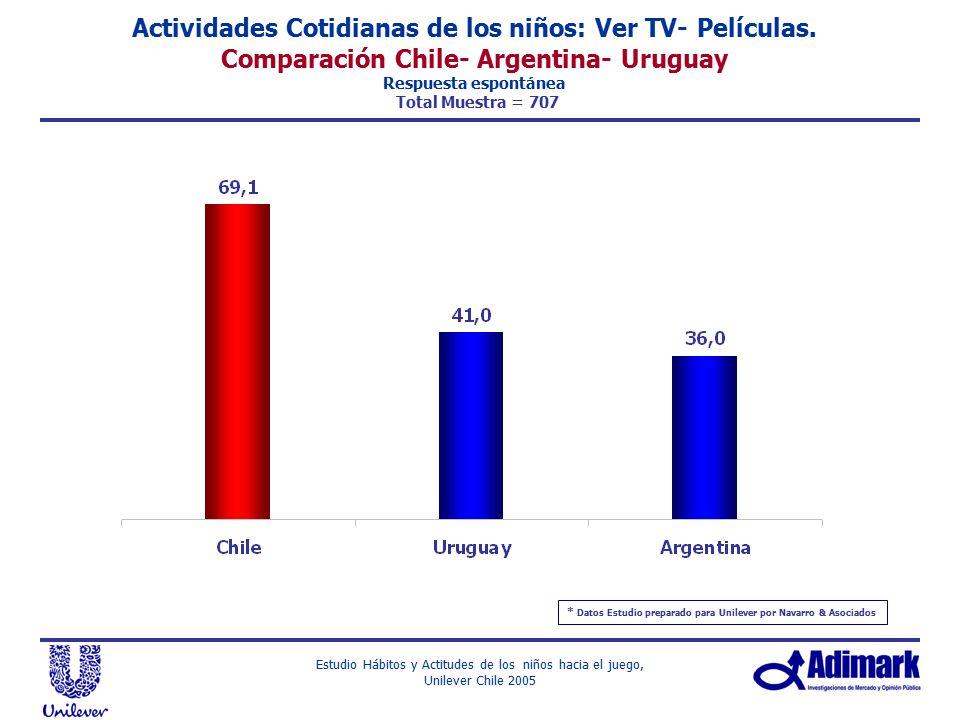 Actividades Cotidianas de los niños: Ver TV- Películas.