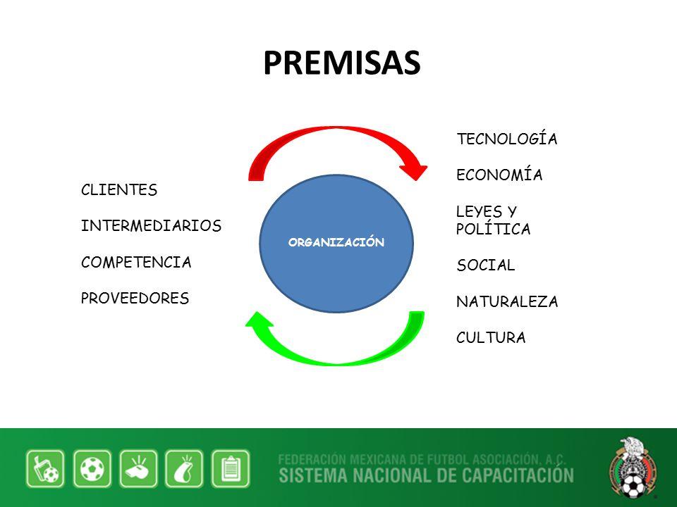 PREMISAS TECNOLOGÍA ECONOMÍA LEYES Y POLÍTICA CLIENTES SOCIAL