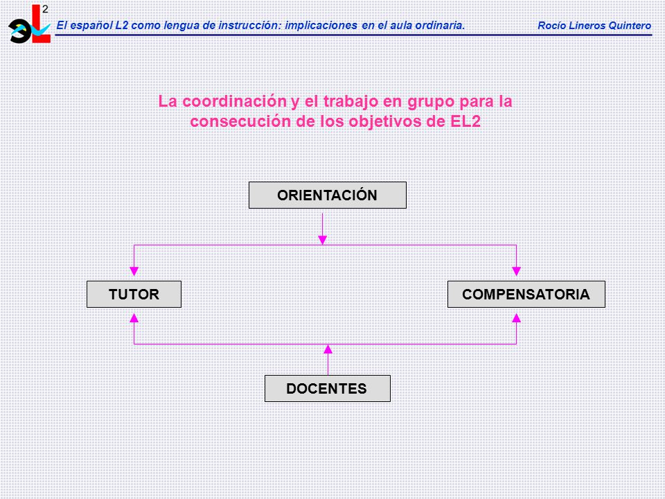 El español L2 como lengua de instrucción: implicaciones en el aula ordinaria. Rocío Lineros Quintero