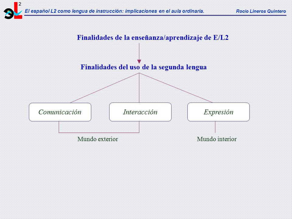 Finalidades de la enseñanza/aprendizaje de E/L2