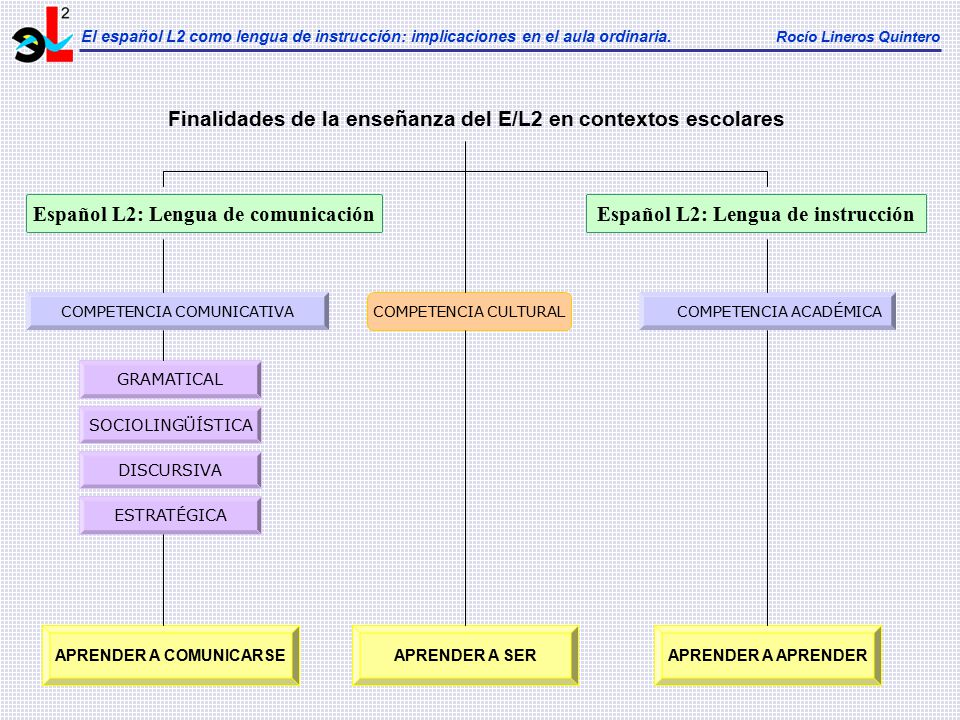 Finalidades de la enseñanza del E/L2 en contextos escolares