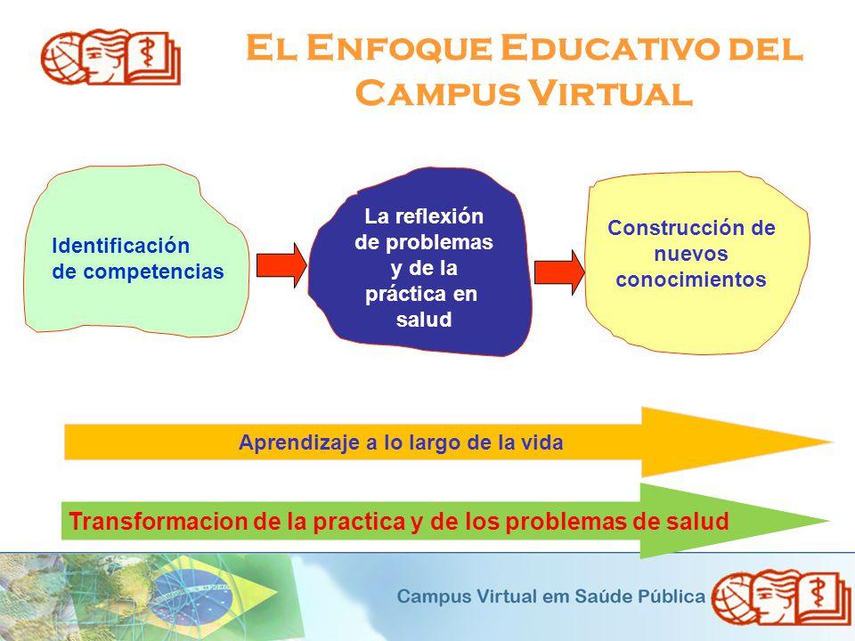 El Enfoque Educativo del Campus Virtual