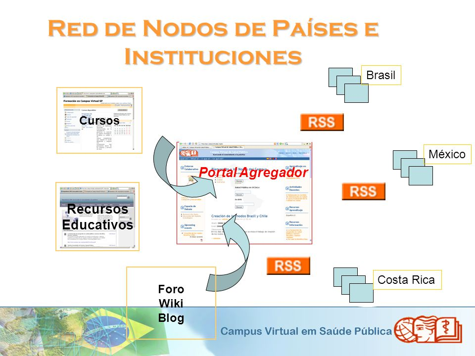 Red de Nodos de Países e Instituciones